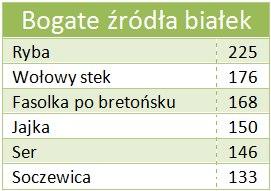 tabela odchudzanie indeks sytości
