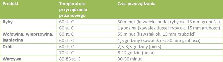 tabela sous vide gotowanie próżniowe czas gotowania i temperatura